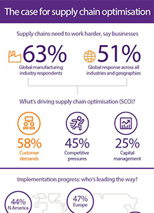 Supply chain optimization infographic