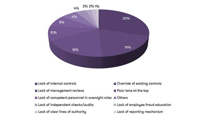 Occupational frauds: internal controls